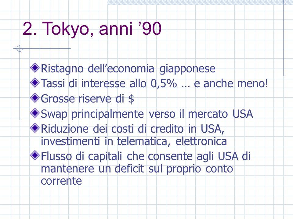 2. Tokyo, anni 90 Ristagno delleconomia giapponese Tassi di interesse allo 0,5% … e anche meno.