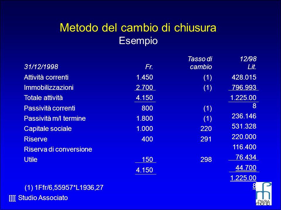 [[[[ Studio Associato Metodo del cambio di chiusura Esempio 31/12/1998 Attività correnti Immobilizzazioni Totale attività Passività correnti Passività m/l termine Capitale sociale Riserve Riserva di conversione Utile Fr.