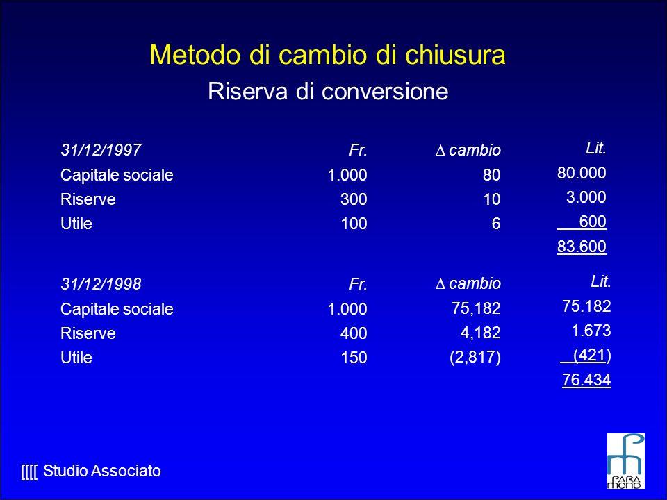 [[[[ Studio Associato Metodo di cambio di chiusura Riserva di conversione 31/12/1997 Capitale sociale Riserve Utile Fr.