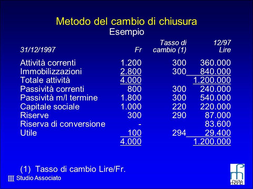 [[[[ Studio Associato Metodo del cambio di chiusura Esempio Tasso di12/97 31/12/1997Frcambio (1)Lire Attività correnti1.200300360.000 Immobilizzazioni2.800300 840.000 Totale attività4.0001.200.000 Passività correnti800300240.000 Passività m/l termine1.800300540.000 Capitale sociale1.000220220.000 Riserve30029087.000 Riserva di conversione-83.600 Utile 100294 29.400 4.0001.200.000 (1) Tasso di cambio Lire/Fr.