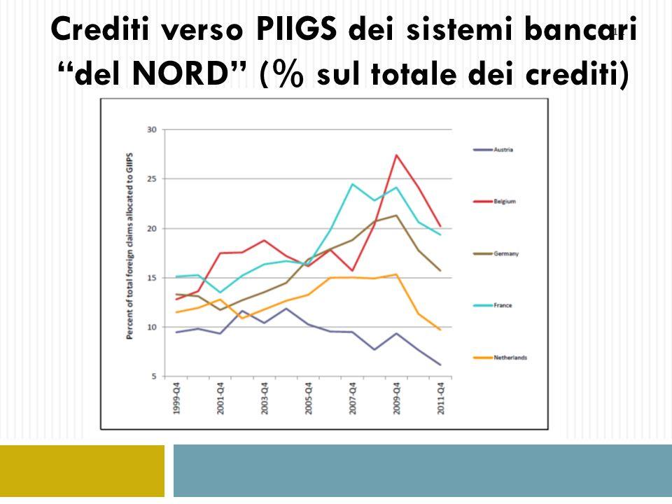 11 Crediti verso PIIGS dei sistemi bancari del NORD (% sul totale dei crediti)