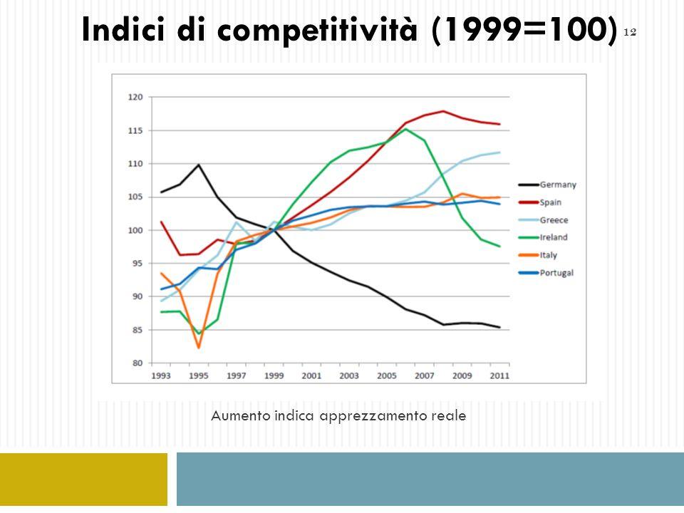 12 Indici di competitività (1999=100) Aumento indica apprezzamento reale