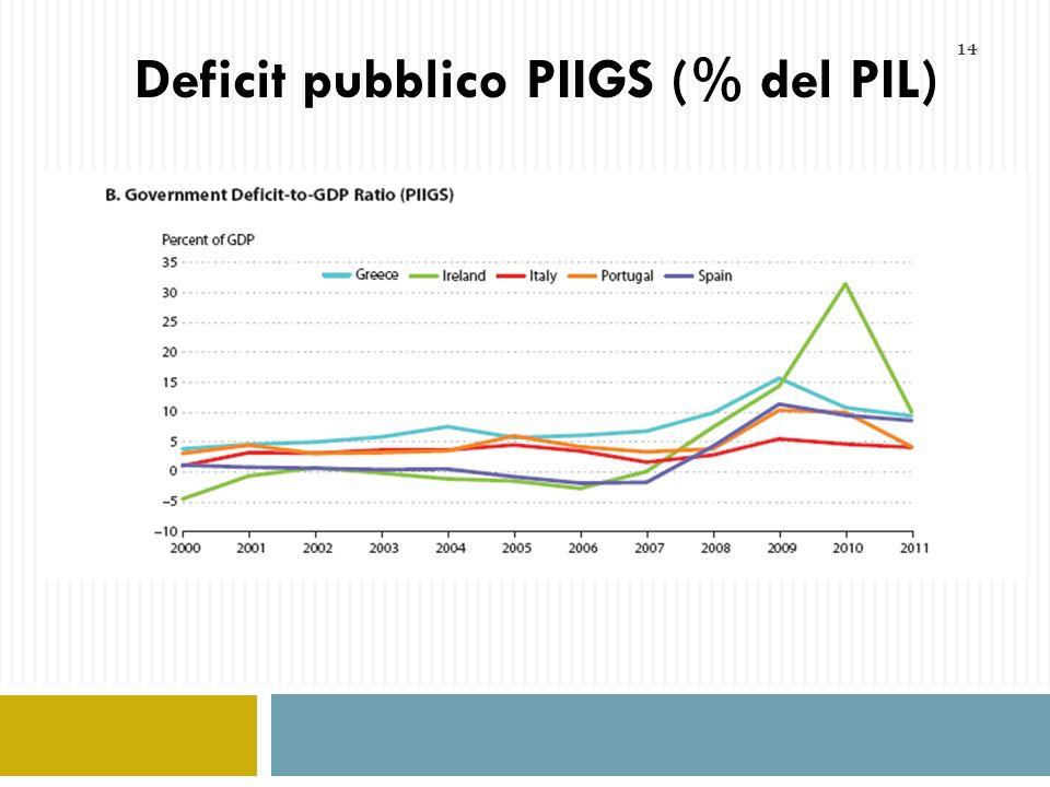 14 Deficit pubblico PIIGS (% del PIL)