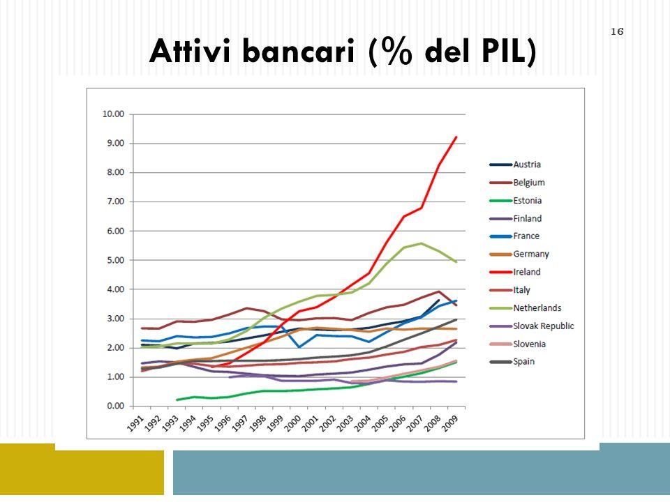 16 Attivi bancari (% del PIL)