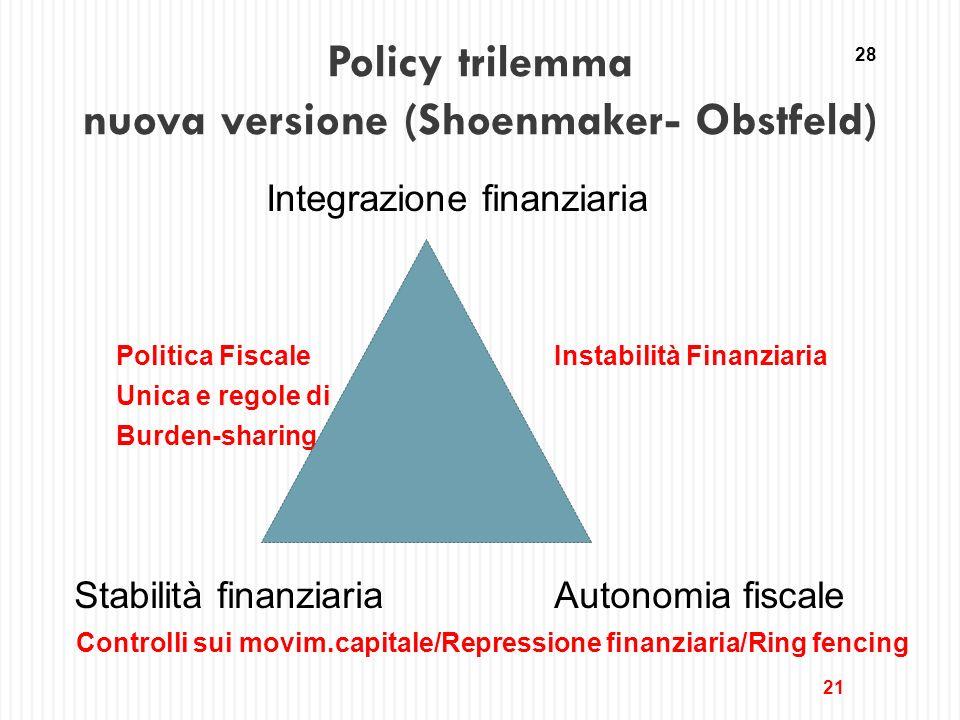 Policy trilemma nuova versione (Shoenmaker- Obstfeld) Integrazione finanziaria Politica FiscaleInstabilità Finanziaria Unica e regole di Burden-sharin