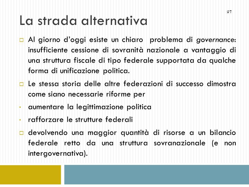 27 La strada alternativa Al giorno doggi esiste un chiaro problema di governance: insufficiente cessione di sovranità nazionale a vantaggio di una str