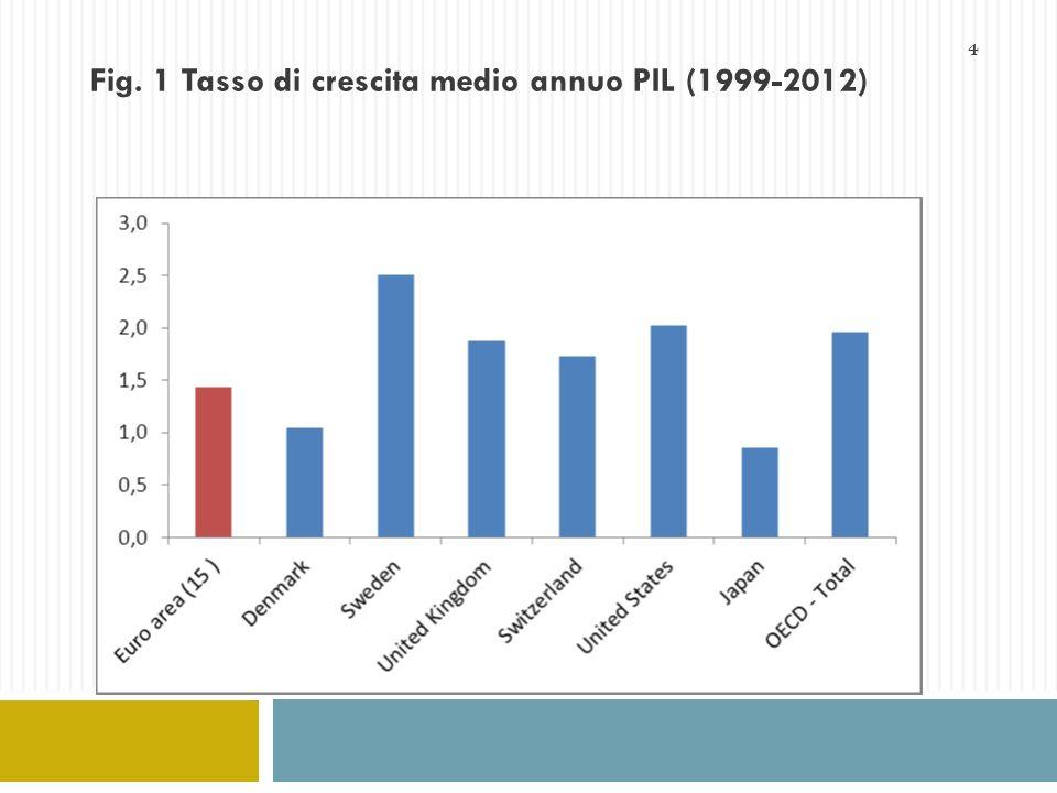4 Fig. 1 Tasso di crescita medio annuo PIL (1999-2012)