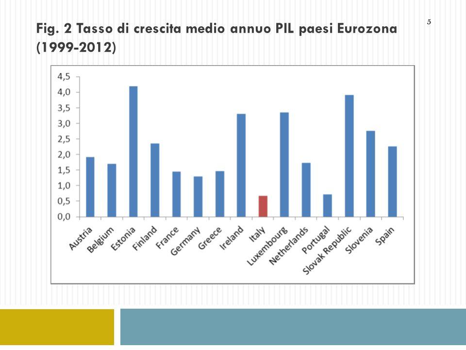 5 Fig. 2 Tasso di crescita medio annuo PIL paesi Eurozona (1999-2012)