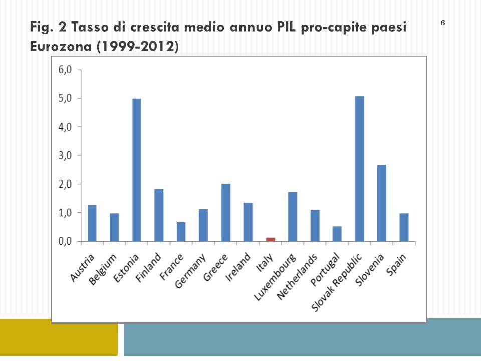 6 Fig. 2 Tasso di crescita medio annuo PIL pro-capite paesi Eurozona (1999-2012)