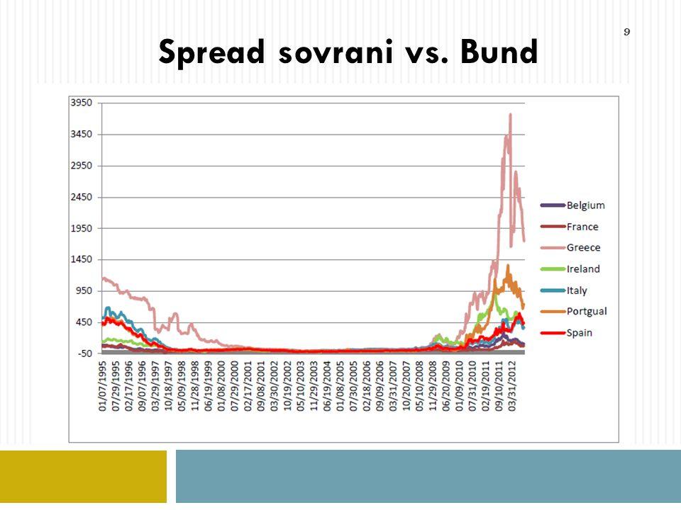 10 Tassi di interesse reali a lunga ex-post Spread PIIGS vs. Bund