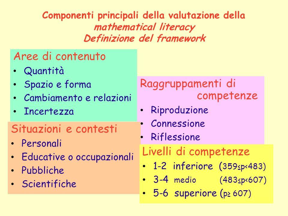 Componenti principali della valutazione della mathematical literacy Definizione del framework Aree di contenuto Quantità Spazio e forma Cambiamento e