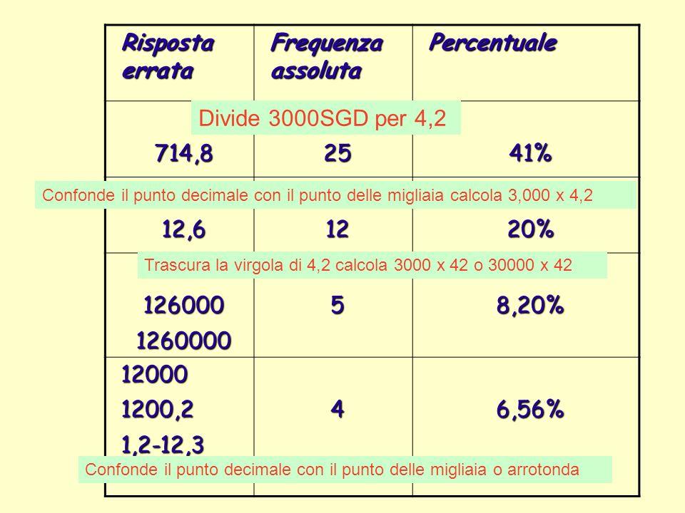Risposta errata Frequenza assoluta Percentuale 714,82541% 12,61220% 126000126000058,20% 120001200,21,2-12,346,56% Divide 3000SGD per 4,2 Confonde il p