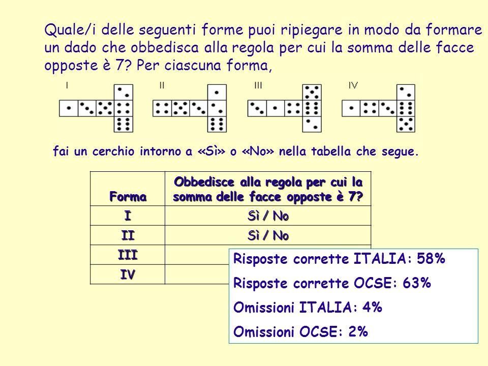 Quale/i delle seguenti forme puoi ripiegare in modo da formare un dado che obbedisca alla regola per cui la somma delle facce opposte è 7? Per ciascun