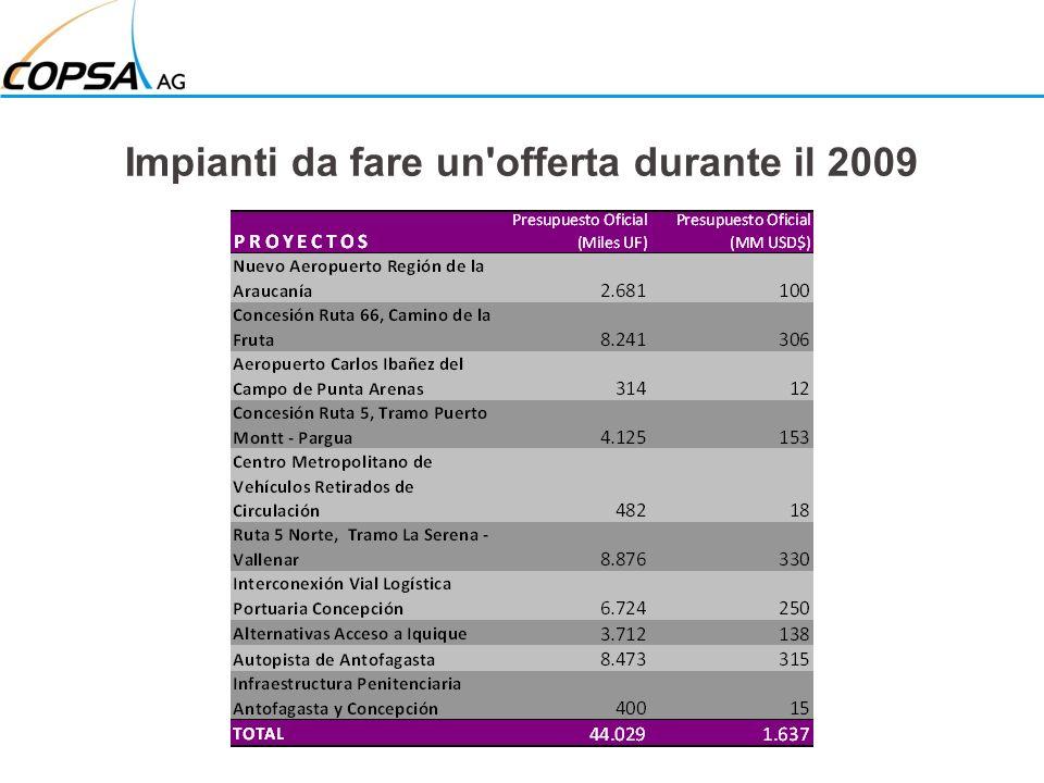 Impianti da fare un offerta durante il 2009