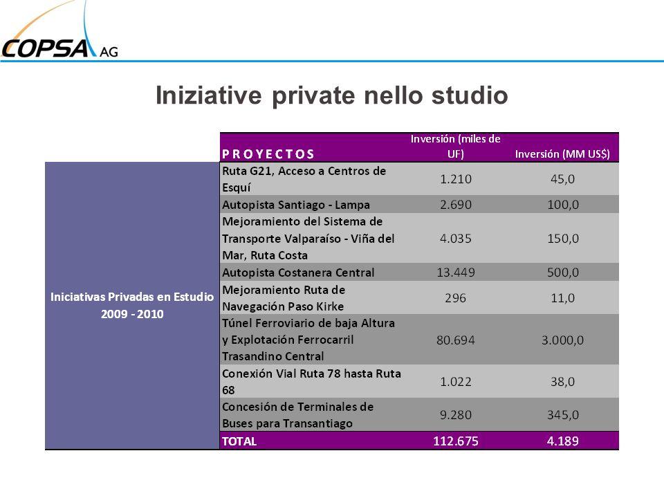 Iniziative private nello studio