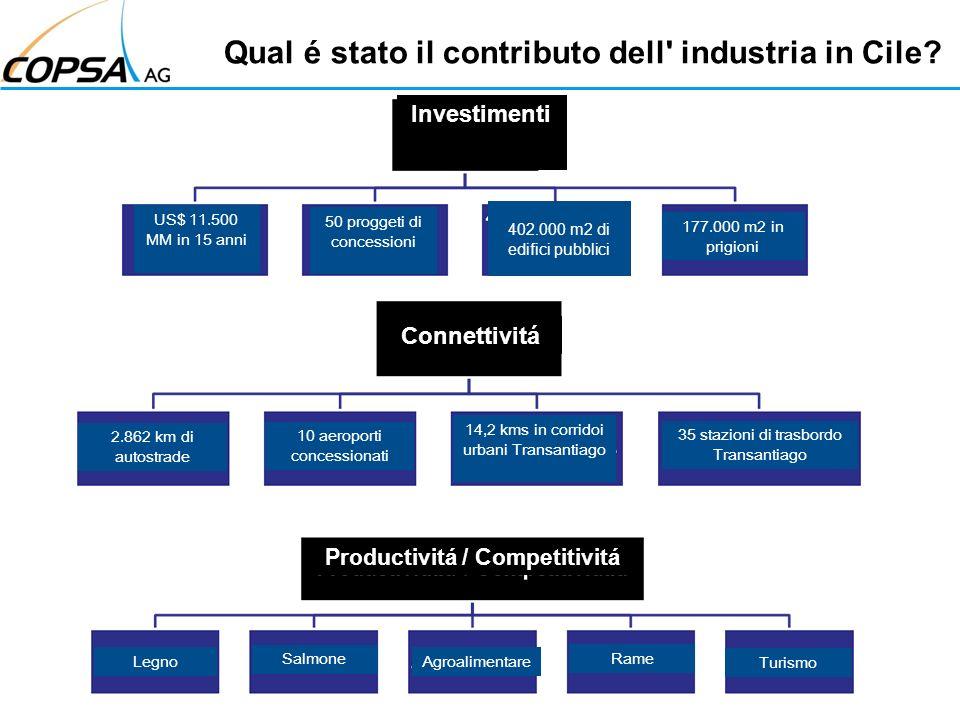 Qual é stato il contributo dell industria in Cile.