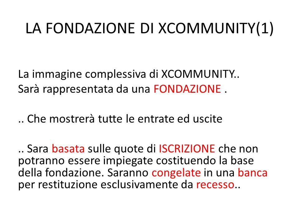 LA FONDAZIONE DI XCOMMUNITY(1) La immagine complessiva di XCOMMUNITY..