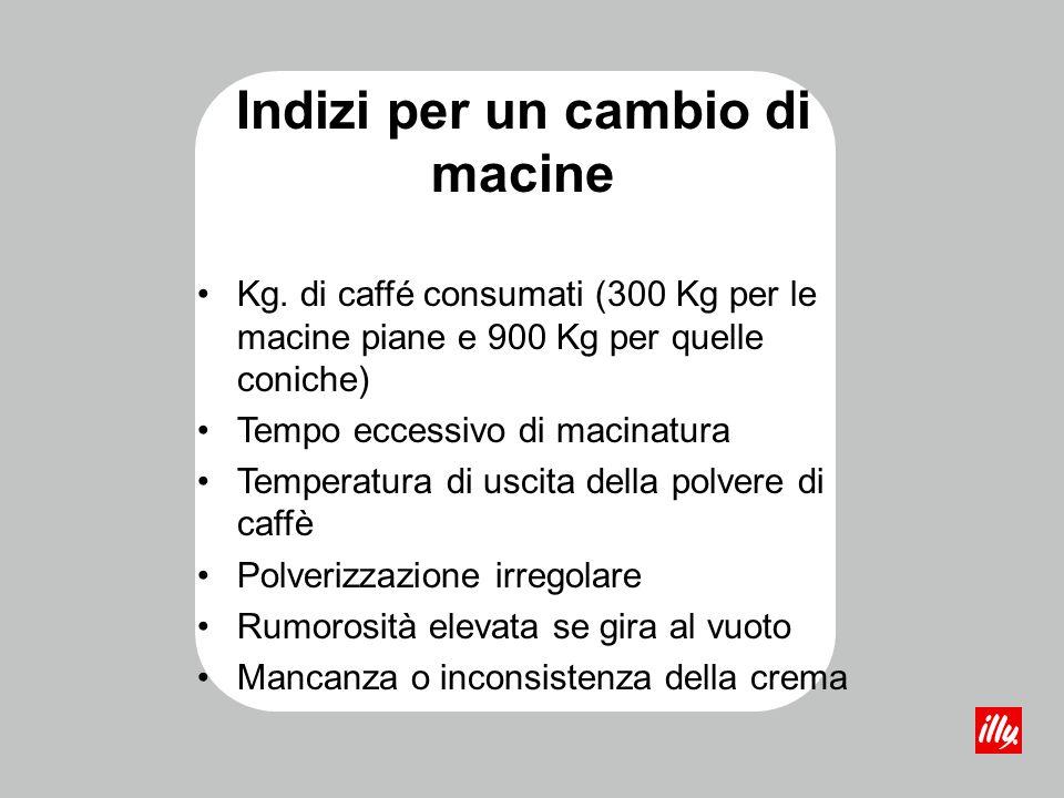 Indizi per un cambio di macine Kg. di caffé consumati (300 Kg per le macine piane e 900 Kg per quelle coniche) Tempo eccessivo di macinatura Temperatu