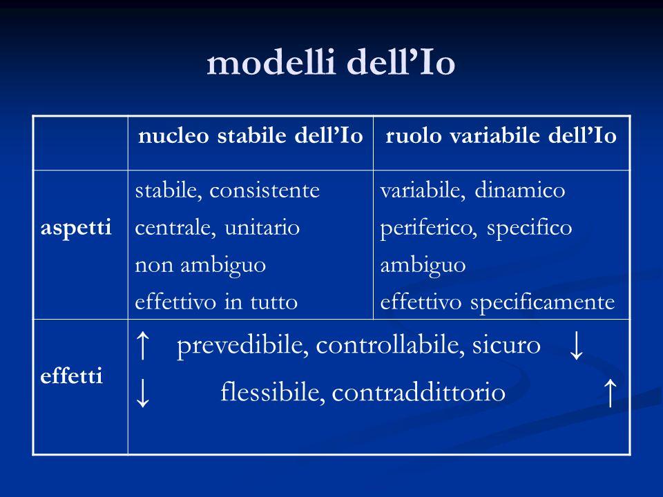 modelli dellIo nucleo stabile dellIoruolo variabile dellIo aspetti stabile, consistente centrale, unitario non ambiguo effettivo in tutto variabile, dinamico periferico, specifico ambiguo effettivo specificamente effetti prevedibile, controllabile, sicuro flessibile, contraddittorio