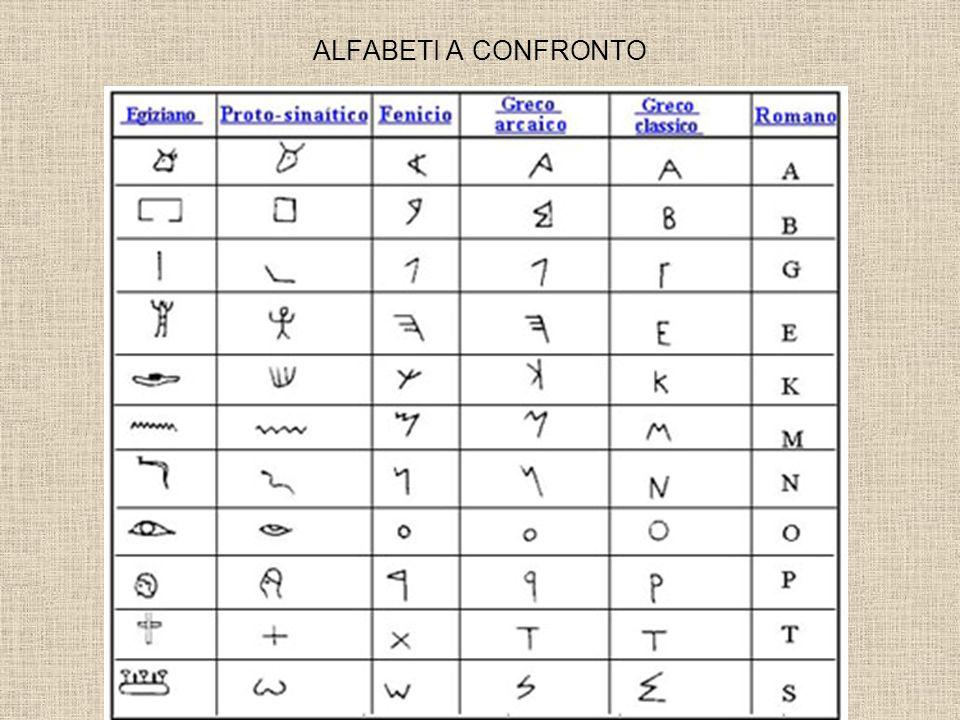 ALFABETI A CONFRONTO