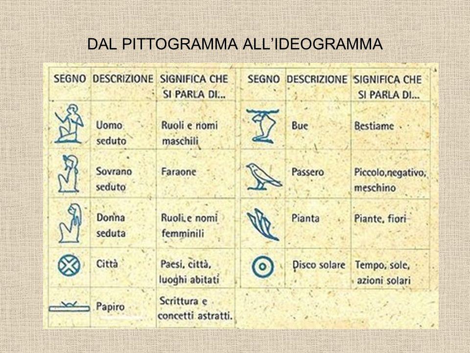 DAL PITTOGRAMMA ALLIDEOGRAMMA