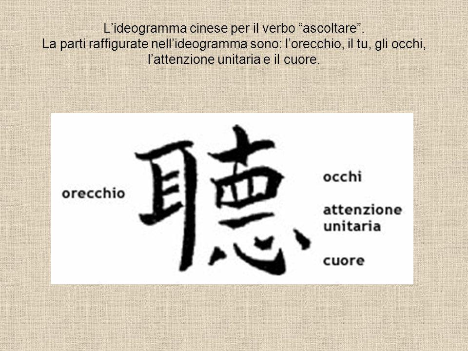 Lideogramma cinese per il verbo ascoltare. La parti raffigurate nellideogramma sono: lorecchio, il tu, gli occhi, lattenzione unitaria e il cuore.