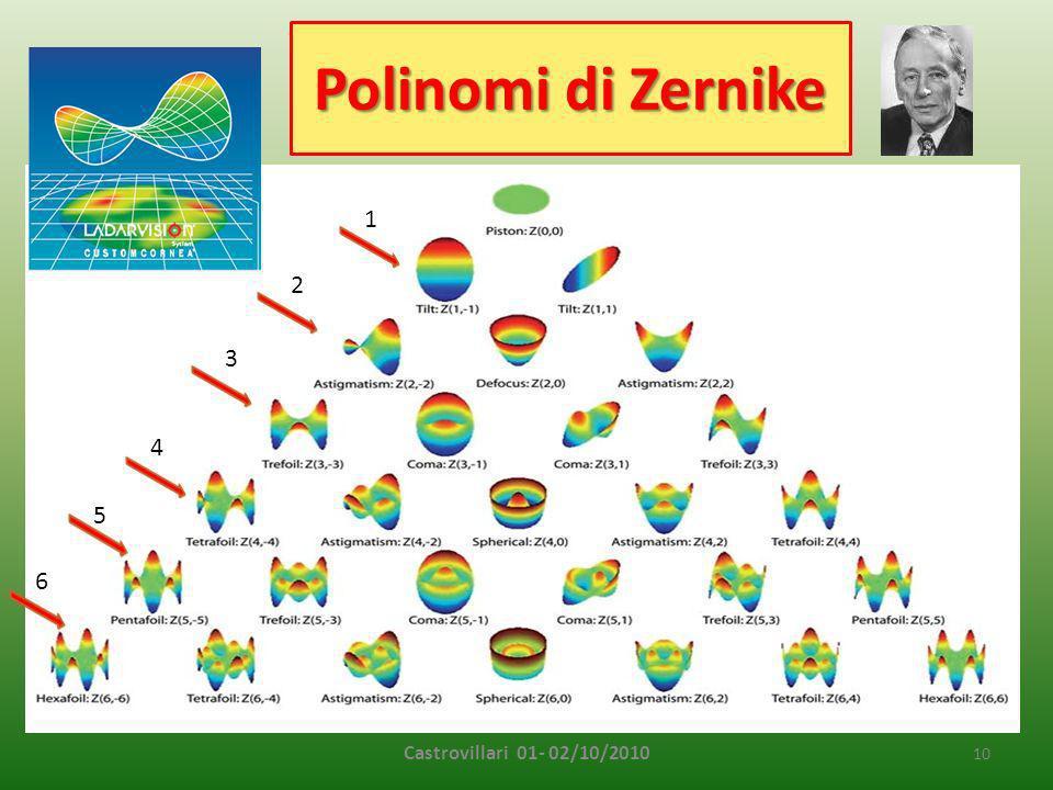 Polinomi di Zernike Castrovillari 01- 02/10/2010 10 1 2 3 4 5 6