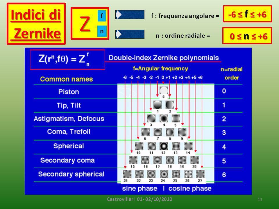 Castrovillari 01- 02/10/2010 11 Z f n Indici di Zernike Zernike -6 f +6 -6 f +6 0 n +6 0 n +6 f : frequenza angolare = n : ordine radiale =
