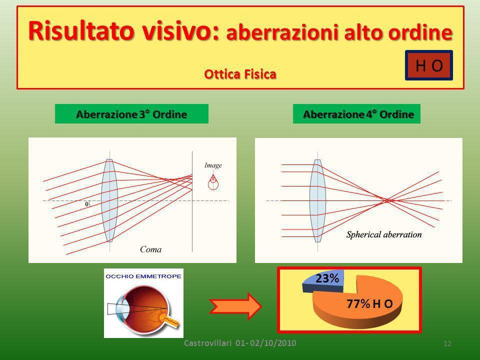 Risultato visivo: aberrazioni alto ordine Ottica Fisica Castrovillari 01- 02/10/2010 12 Aberrazione 4° Ordine Aberrazione 3° Ordine H O