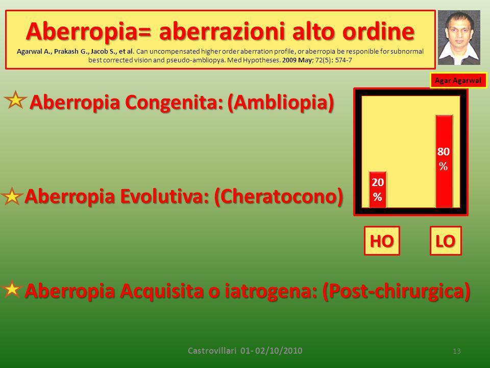 Aberropia= aberrazioni alto ordine Aberropia= aberrazioni alto ordine Agarwal A., Prakash G., Jacob S., et al.