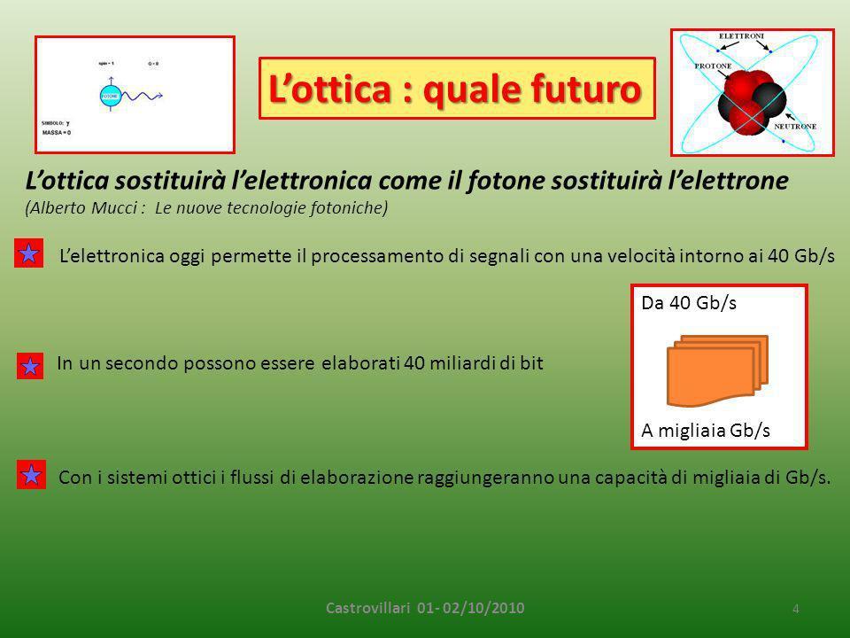 Castrovillari 01- 02/10/2010 4 Lottica sostituirà lelettronica come il fotone sostituirà lelettrone (Alberto Mucci : Le nuove tecnologie fotoniche) Con i sistemi ottici i flussi di elaborazione raggiungeranno una capacità di migliaia di Gb/s.