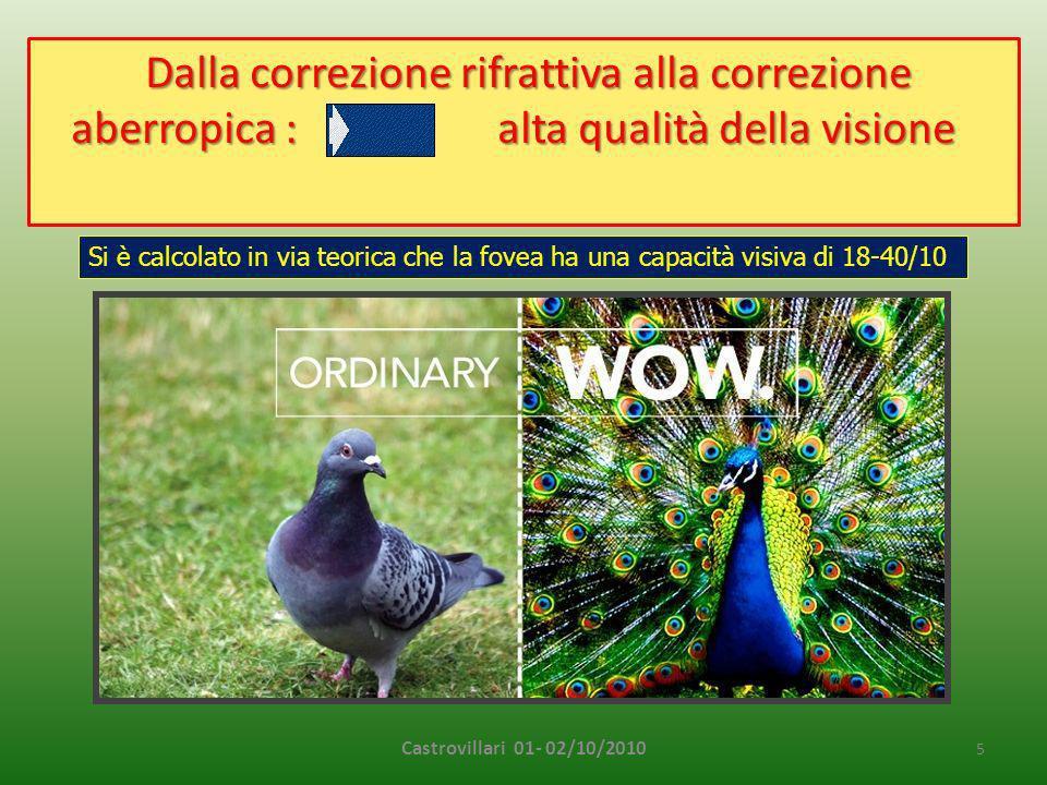 Castrovillari 01- 02/10/2010 6 CWa = Corneal Wavefront aberration + IWa = Intern Wavefront aberration = OWa= Ocular Wavefront aberration OWa = 100% OWa = Ocular Wavefront aberration CWa = 80%IWa= 20 % CWa = ± 80% IWa = ± 20% OWa = 100% + =
