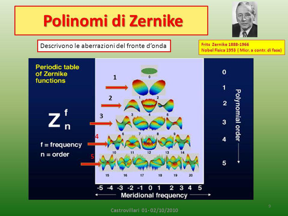 Polinomi di Zernike Polinomi di Zernike 9 Castrovillari 01- 02/10/2010 1 2 3 4 5 Frits Zernike 1888-1966 Nobel Fisica 1953 ( Micr.