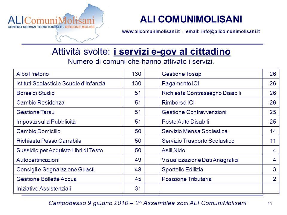 Campobasso 9 giugno 2010 – 2^ Assemblea soci ALI ComuniMolisani 15 ALI COMUNIMOLISANI www.alicomunimolisani.it - email: info@alicomunimolisani.it Attività svolte: i servizi e-gov al cittadino Numero di comuni che hanno attivato i servizi.