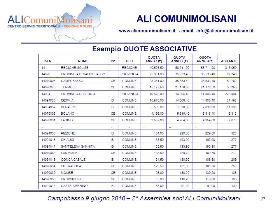 Campobasso 9 giugno 2010 – 2^ Assemblea soci ALI ComuniMolisani 27 ALI COMUNIMOLISANI www.alicomunimolisani.it - email: info@alicomunimolisani.it ISTATNOMEPVTIPO QUOTA ANNO 1 () QUOTA ANNO 2 () QUOTA ANNO 3 ()ABITANTI 14REGIONE MOLISE REGIONE40.508,5056.711,90 313.050 14070PROVINCIA DI CAMPOBASSO PROVINCIA25.381,0035.533,40 87.246 14070006CAMPOBASSOCBCOMUNE25.381,0035.533,40 50.762 14070078TERMOLICBCOMUNE15.127,5021.178,50 30.255 14094PROVINCIA DI ISERNIA PROVINCIA10.576,0014.806,40 225.804 14094023ISERNIAISCOMUNE10.576,0014.806,40 21.152 14094052VENAFROISCOMUNE5.599,007.838,60 11.198 14070003BOJANOCBCOMUNE4.156,005.818,40 8.312 14070031LARINOCBCOMUNE3.539,004.954,60 7.078..
