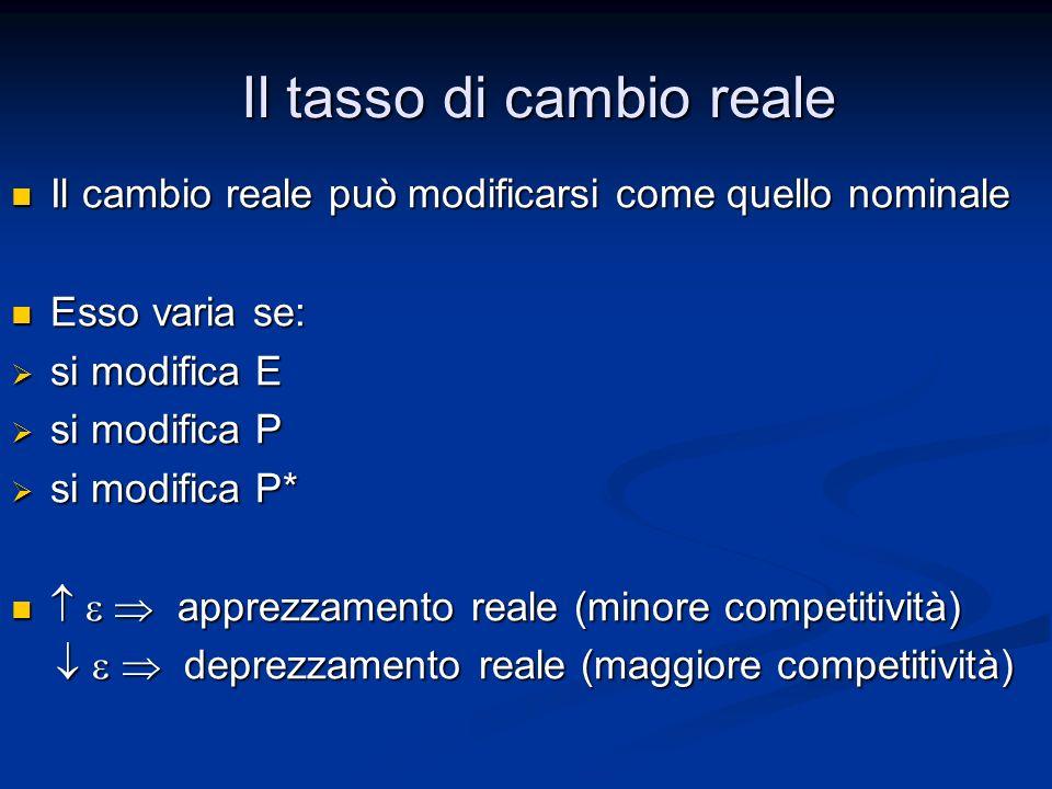Il cambio reale può modificarsi come quello nominale Il cambio reale può modificarsi come quello nominale Esso varia se: Esso varia se: si modifica E
