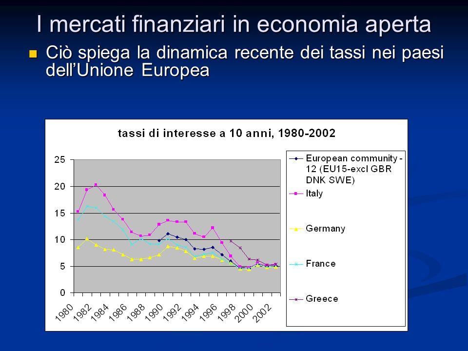 I mercati finanziari in economia aperta Ciò spiega la dinamica recente dei tassi nei paesi dellUnione Europea Ciò spiega la dinamica recente dei tassi