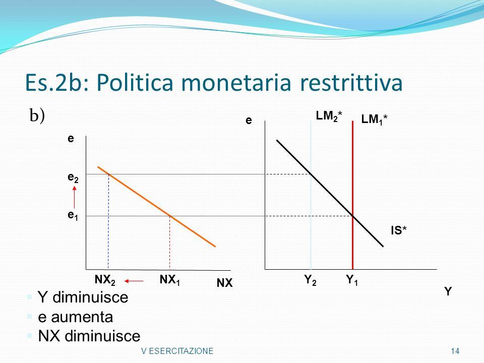Es.2b: Politica monetaria restrittiva b) V ESERCITAZIONE 14 Y e Y1Y1 Y2Y2 Y diminuisce e aumenta NX diminuisce e NX 2 NX 1 e1e1 e2e2 NX LM 1 * LM 2 *