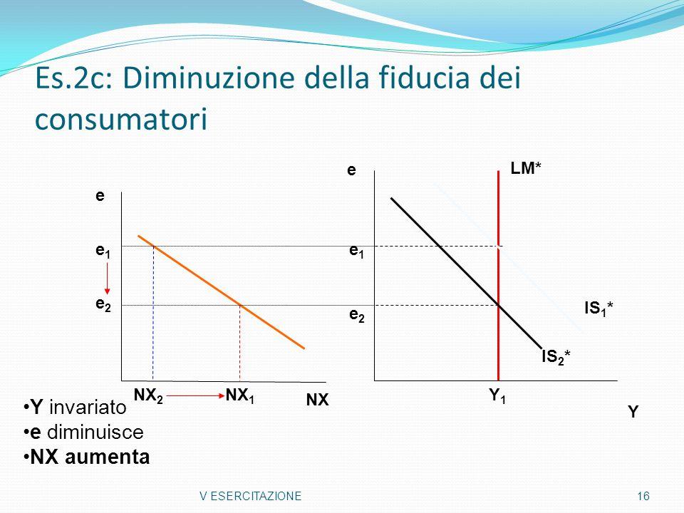 Es.2c: Diminuzione della fiducia dei consumatori V ESERCITAZIONE 16 Y e Y1Y1 e NX 2 NX 1 e2e2 e1e1 NX LM* IS 1 * IS 2 * e1e1 e2e2 Y invariato e diminu