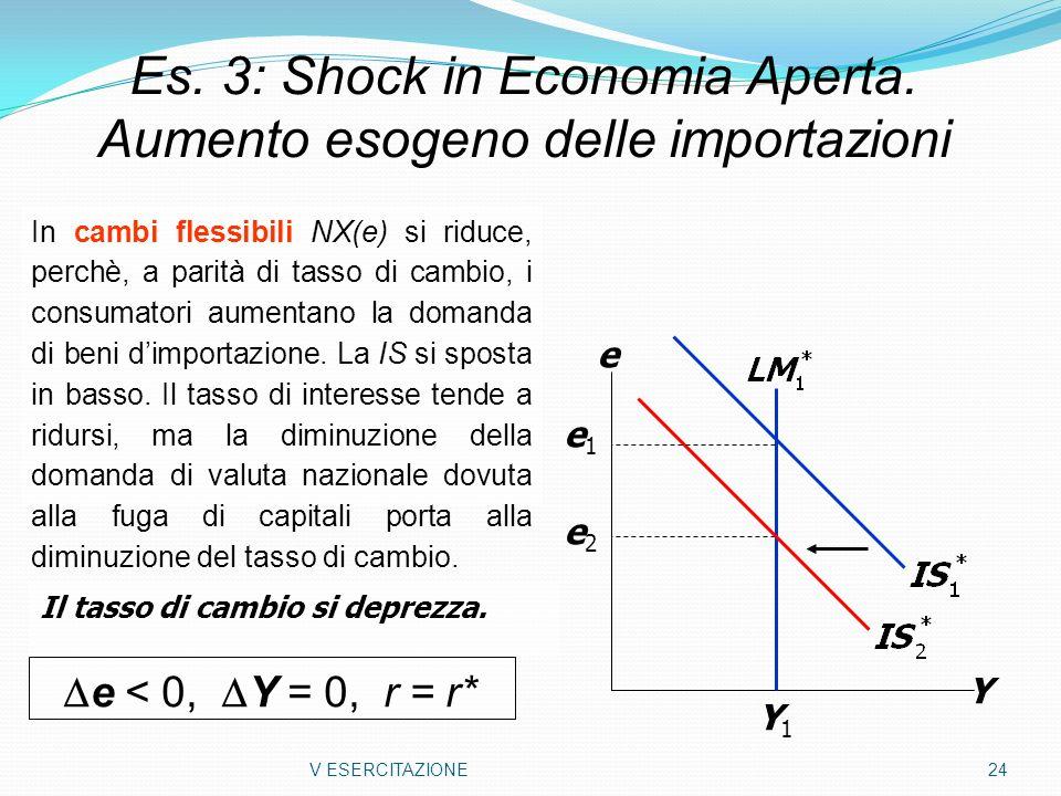 V ESERCITAZIONE 24 Es. 3: Shock in Economia Aperta. Aumento esogeno delle importazioni Y e Y1Y1 e2e2 e1e1 In cambi flessibili NX(e) si riduce, perchè,