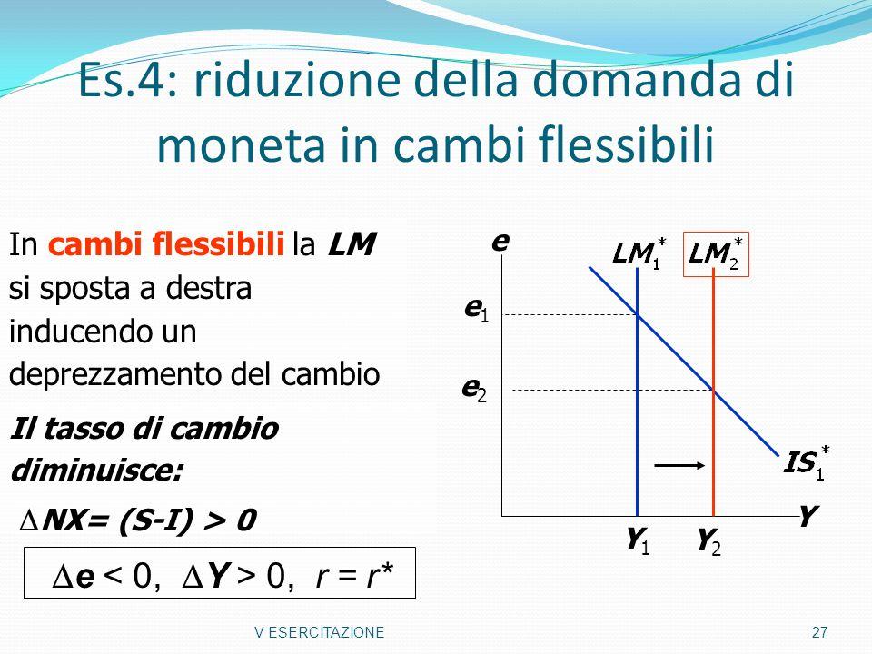 Es.4: riduzione della domanda di moneta in cambi flessibili V ESERCITAZIONE 27 Y e Y1Y1 e2e2 e1e1 In cambi flessibili la LM si sposta a destra inducen