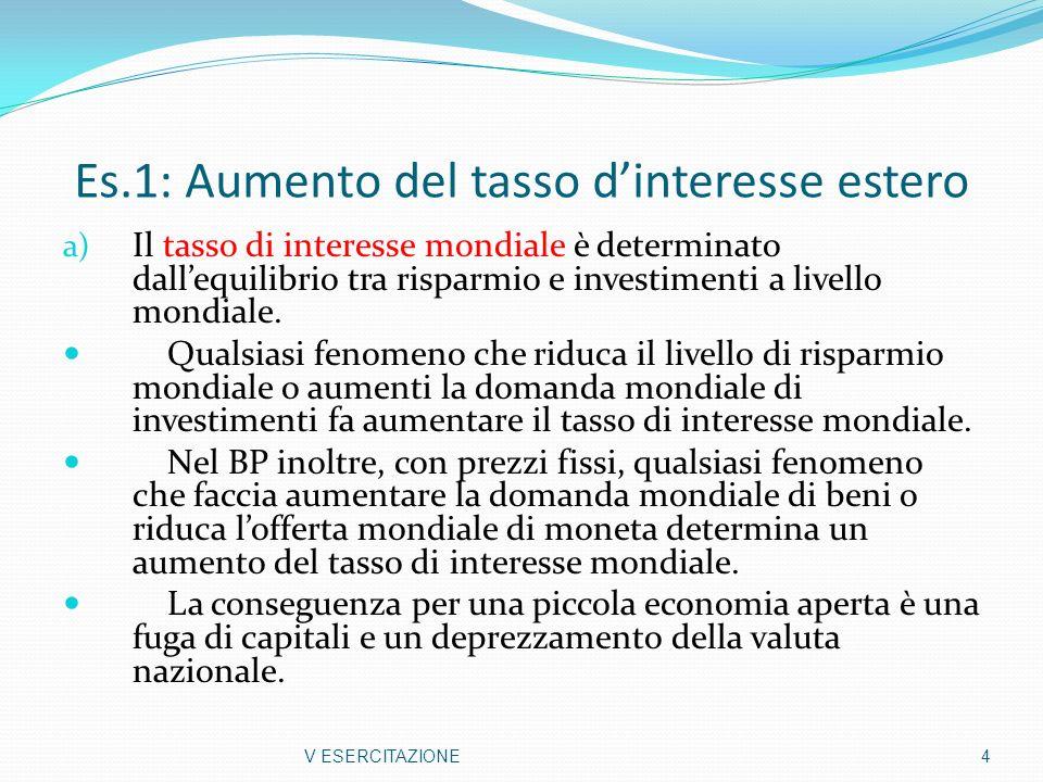 Es.1: Aumento del tasso dinteresse estero a) Il tasso di interesse mondiale è determinato dallequilibrio tra risparmio e investimenti a livello mondia