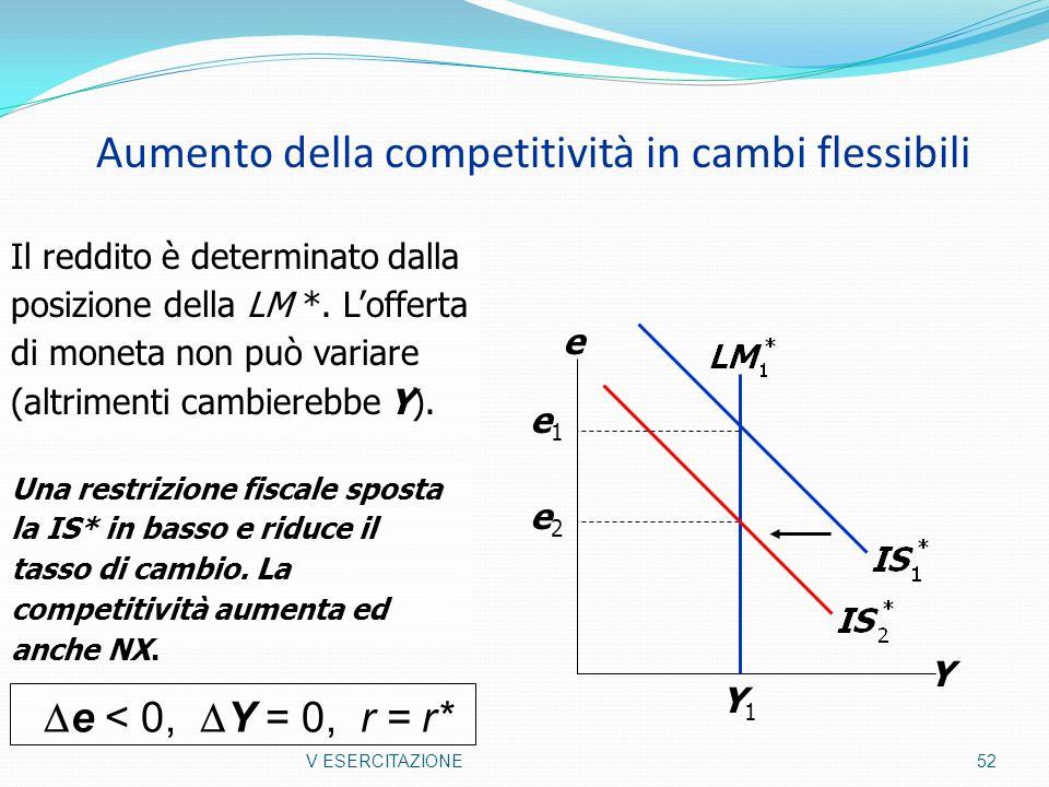 Aumento della competitività in cambi flessibili V ESERCITAZIONE 52 Y e Y1Y1 e2e2 e1e1 Il reddito è determinato dalla posizione della LM *. Lofferta di