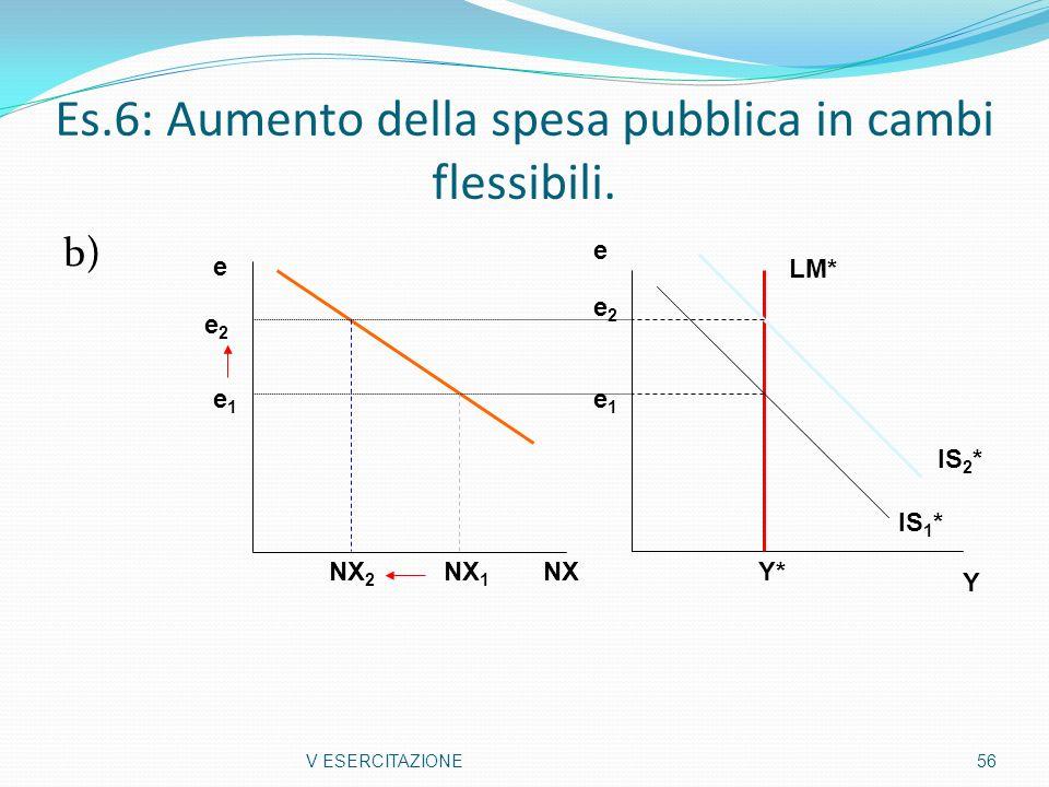 Es.6: Aumento della spesa pubblica in cambi flessibili. b) V ESERCITAZIONE 56 Y e Y* e1e1 e2e2 IS 1 * IS 2 * LM* NX e NX 2 NX 1 e1e1 e2e2