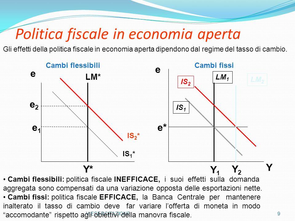Politica monetaria in economia aperta V ESERCITAZIONE 10 IS LM e e* Y e Y2Y2 Y1Y1 LM 2 * LM 1 * IS* e1e1 e2e2 Y* Y Cambi fissi Cambi flessibili Cambi flessibili: politica monetaria EFFICACE, la variazione dellofferta di moneta produce dei cambiamenti sul reddito, alterando il tasso di cambio (e NX),anche se r = r*.