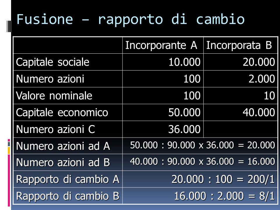 Fusione – rapporto di cambio Incorporante A Incorporata B Capitale sociale 10.00020.000 Numero azioni 1002.000 Valore nominale 10010 Capitale economic