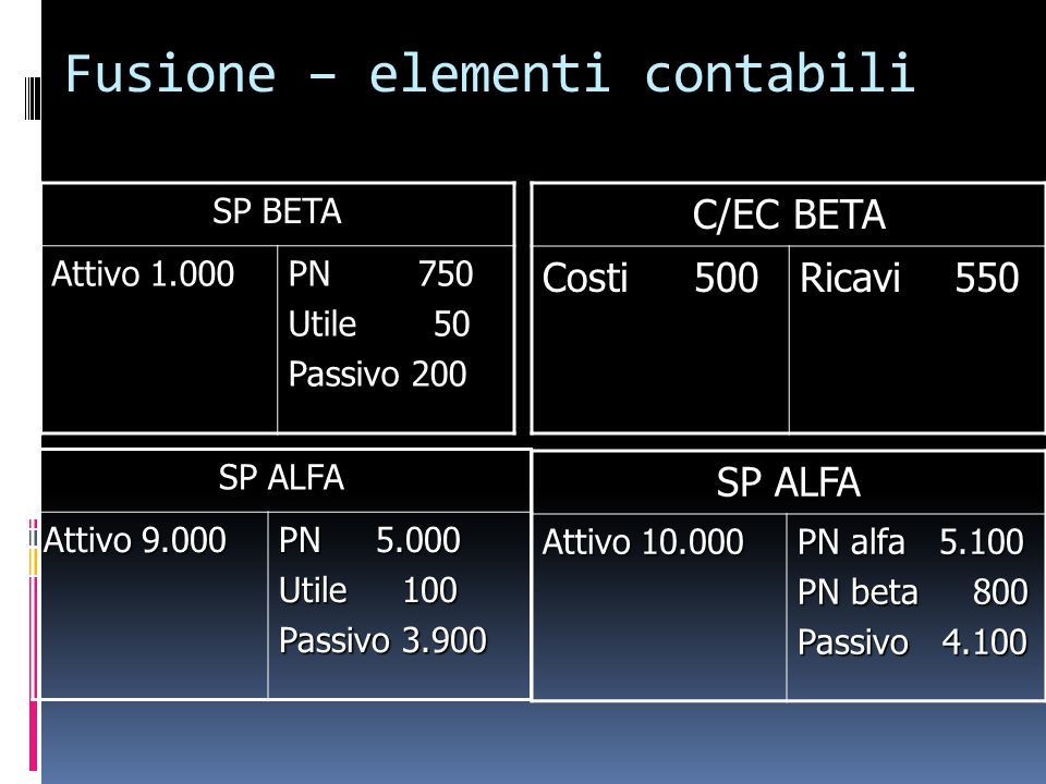 Fusione – elementi contabili SP BETA Attivo 1.000 PN 750 Utile 50 Passivo 200 C/EC BETA Costi 500 Ricavi 550 SP ALFA Attivo 9.000 PN 5.000 Utile 100 P