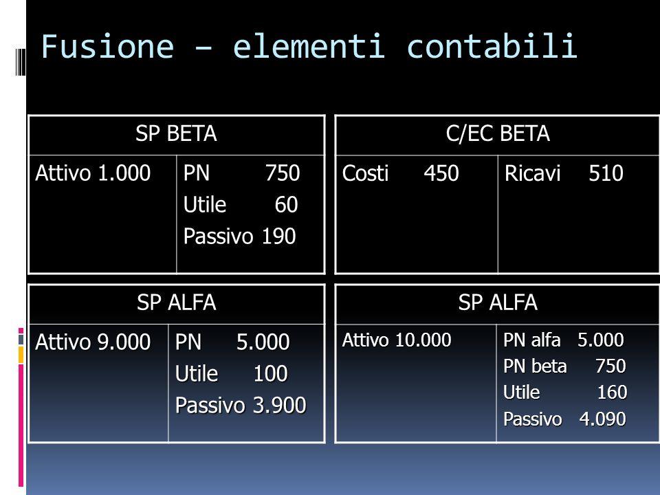 Fusione – elementi contabili SP BETA Attivo 1.000 PN 750 Utile 60 Passivo 190 C/EC BETA Costi 450 Ricavi 510 SP ALFA Attivo 9.000 PN 5.000 Utile 100 P