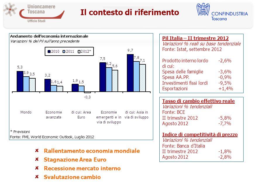 Il contesto di riferimento Pil Italia – II trimestre 2012 Variazioni % reali su base tendenziale Fonte: Istat, settembre 2012 Prodotto interno lordo-2,6% di cui: Spesa delle famiglie-3,6% Spesa AA.PP.-0,9% Investimenti fissi lordi-9,5% Esportazioni+1,4% Tasso di cambio effettivo reale Variazioni % tendenziali Fonte: BCE II trimestre 2012-5,8% Agosto 2012-7,7% Indice di competitività di prezzo Variazioni % tendenziali Fonte: Banca dItalia II trimestre 2012-1,8% Agosto 2012-2,8% Rallentamento economia mondiale Stagnazione Area Euro Recessione mercato interno Svalutazione cambio