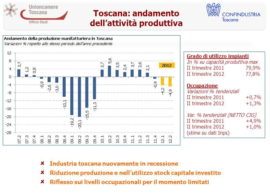 Toscana: andamento dellattività produttiva Grado di utilizzo impianti In % su capacità produttiva max II trimestre 201179,9% II trimestre 201277,8% Occupazione Variazioni % tendenziali II trimestre 2011+0,7% II trimestre 2012+1,3% Var.